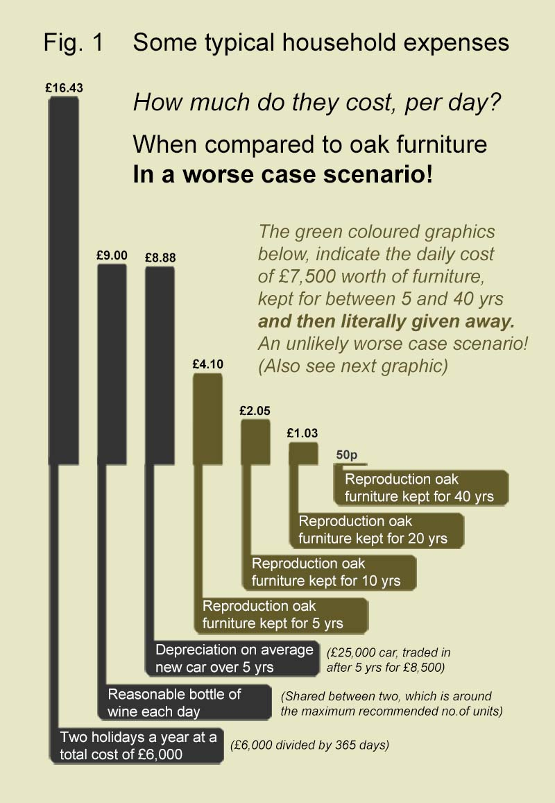 Daily costs of oak furniture, in a worst case scenario, compared to some other everyday costs
