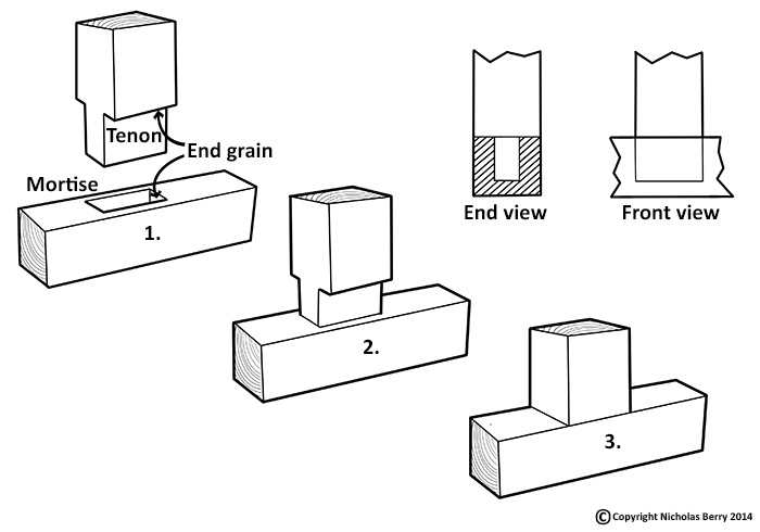 Basic Architectural Drawings The Drawing Above Illustrates