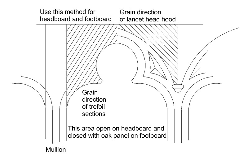 Grain direction of oak on chapel bed
