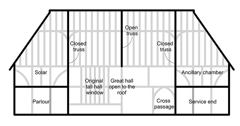 A simplified elevation drawing of a 15th century Wealden Hall House