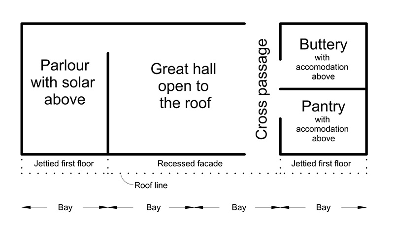 Plan view of a basic Wealden hall house